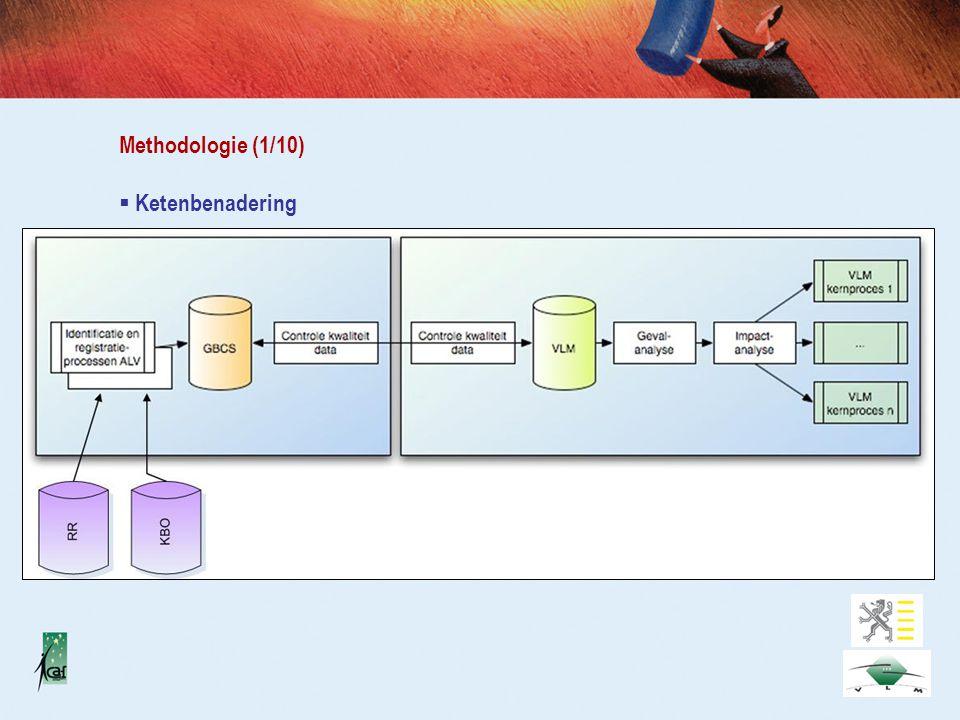 Methodologie (1/10)  Ketenbenadering