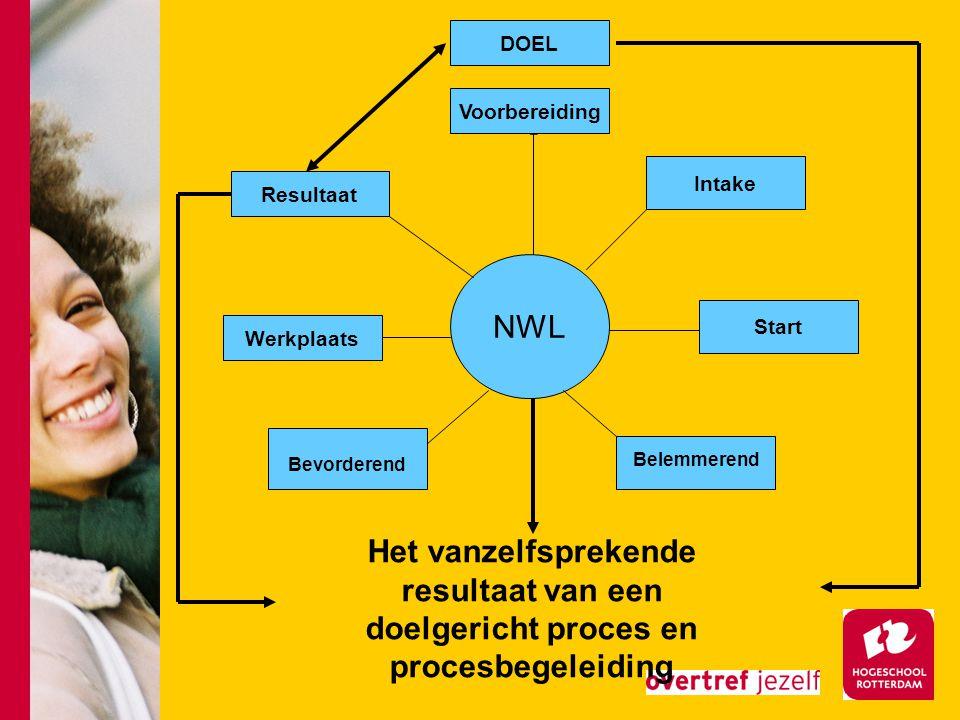NWL Voorbereiding Intake Start Belemmerend Werkplaats Bevorderend DOEL Resultaat Het vanzelfsprekende resultaat van een doelgericht proces en procesbegeleiding
