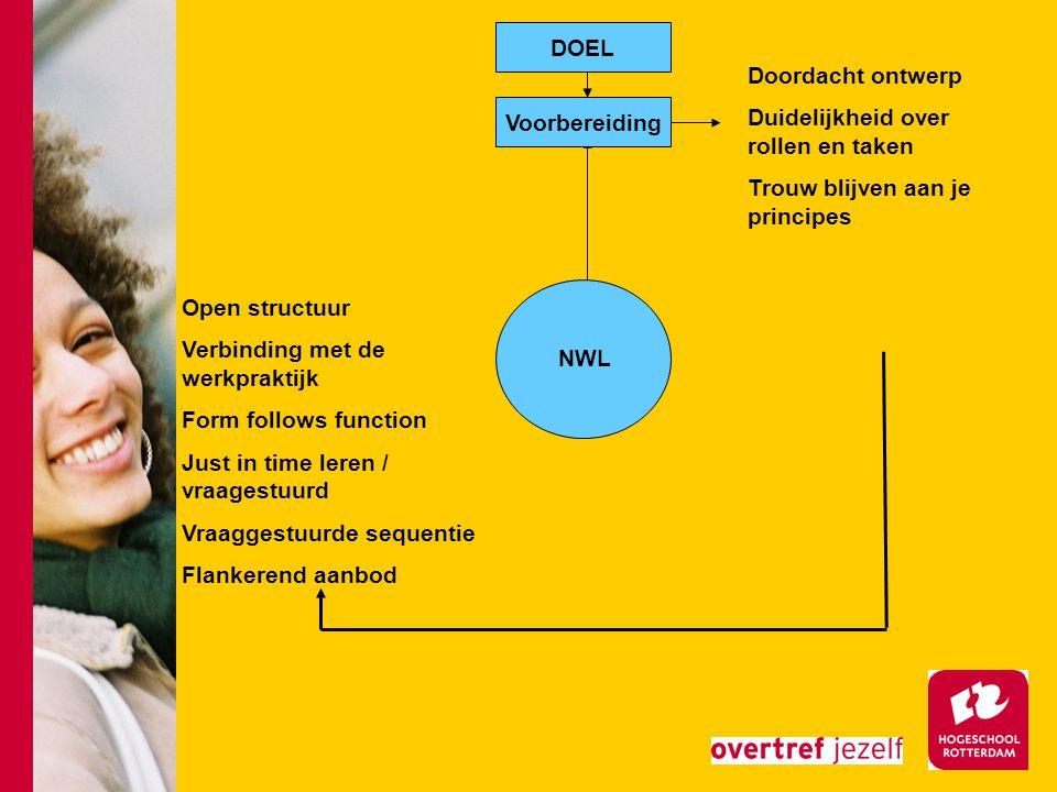 NWL Voorbereiding Doordacht ontwerp Duidelijkheid over rollen en taken Trouw blijven aan je principes Open structuur Verbinding met de werkpraktijk Form follows function Just in time leren / vraagestuurd Vraaggestuurde sequentie Flankerend aanbod DOEL