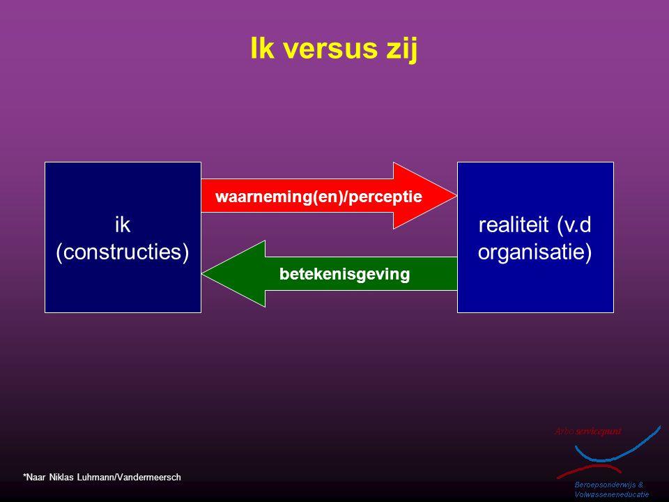 Ik versus zij ik (constructies) waarneming(en)/perceptie realiteit (v.d organisatie) betekenisgeving *Naar Niklas Luhmann/Vandermeersch
