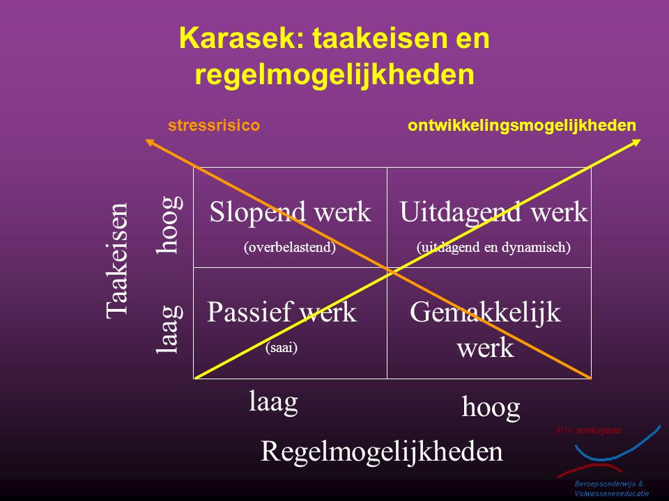 Karasek: taakeisen en regelmogelijkheden Gemakkelijk werk Uitdagend werk (uitdagend en dynamisch) Passief werk (saai) Slopend werk (overbelastend) Reg