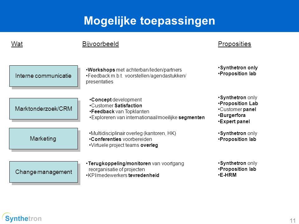 11 Mogelijke toepassingen Interne communicatie Change management WatBijvoorbeeld Workshops met achterban/leden/partners Feedback m.b.t.
