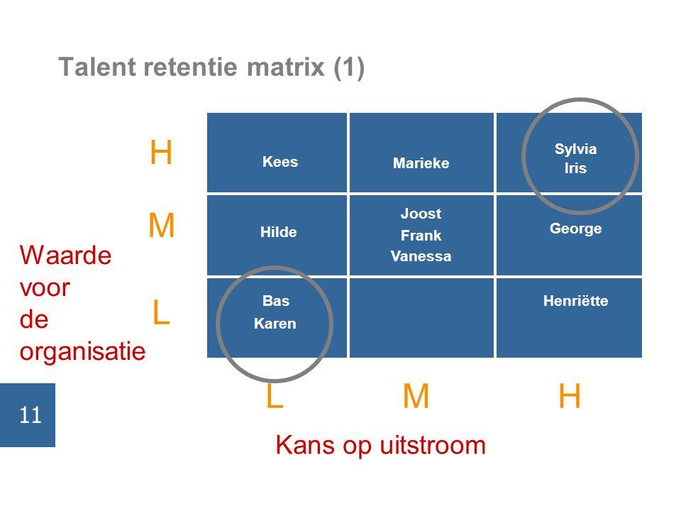 Talent retentie matrix (1) Kans op uitstroom Waarde voor de organisatie H M L HML Joost Marieke Hilde Sylvia George Henriëtte Iris Kees Frank Vanessa