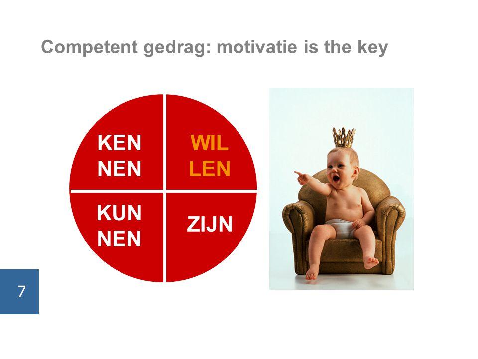 Competent gedrag: motivatie is the key KEN NEN WIL LEN KUN NEN ZIJN 7
