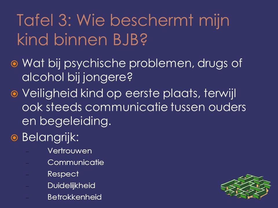 Tafel 3: Wie beschermt mijn kind binnen BJB?  Wat bij psychische problemen, drugs of alcohol bij jongere?  Veiligheid kind op eerste plaats, terwijl