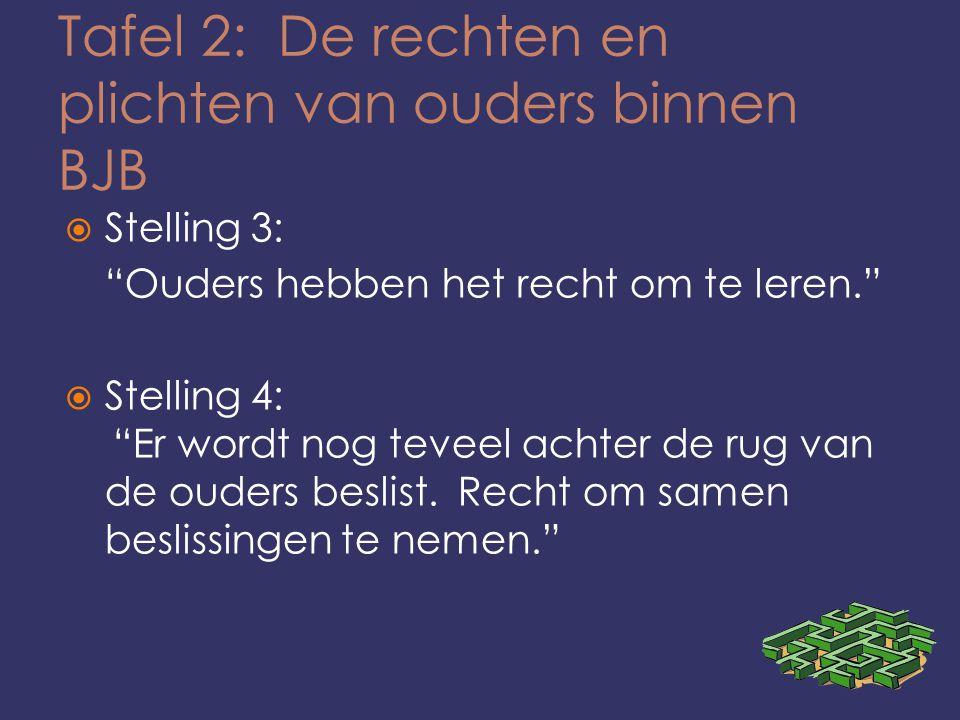 Tafel 2: De rechten en plichten van ouders binnen BJB  Stelling 3: Ouders hebben het recht om te leren.  Stelling 4: Er wordt nog teveel achter de rug van de ouders beslist.