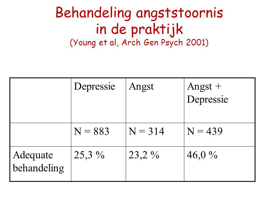 Behandeling angststoornis in de praktijk (Young et al, Arch Gen Psych 2001) DepressieAngstAngst + Depressie N = 883N = 314N = 439 Adequate behandeling
