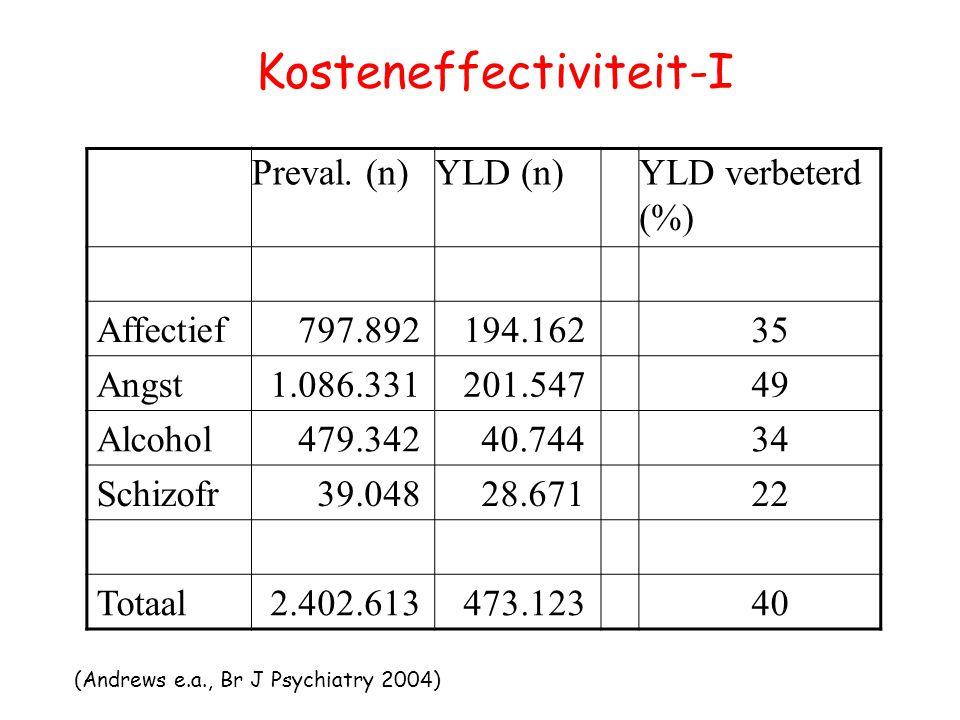Kosteneffectiviteit-I Preval. (n)YLD (n)YLD verbeterd (%) Affectief 797.892 194.162 35 Angst 1.086.331 201.547 49 Alcohol 479.342 40.744 34 Schizofr 3