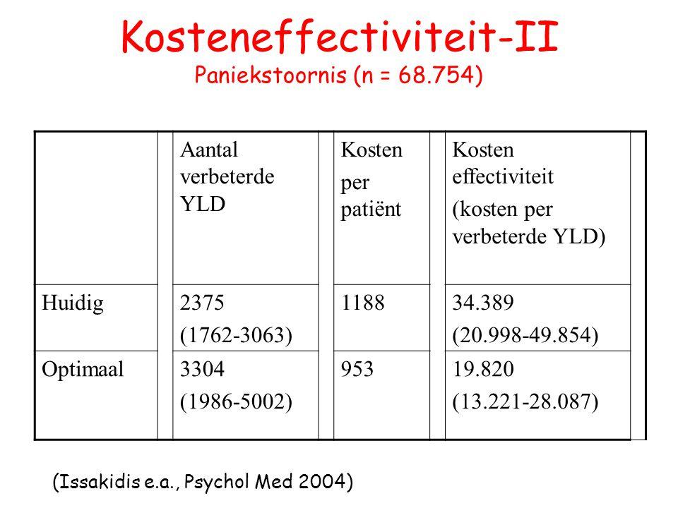 Kosteneffectiviteit-II Paniekstoornis (n = 68.754) Aantal verbeterde YLD Kosten per patiënt Kosten effectiviteit (kosten per verbeterde YLD) Huidig237