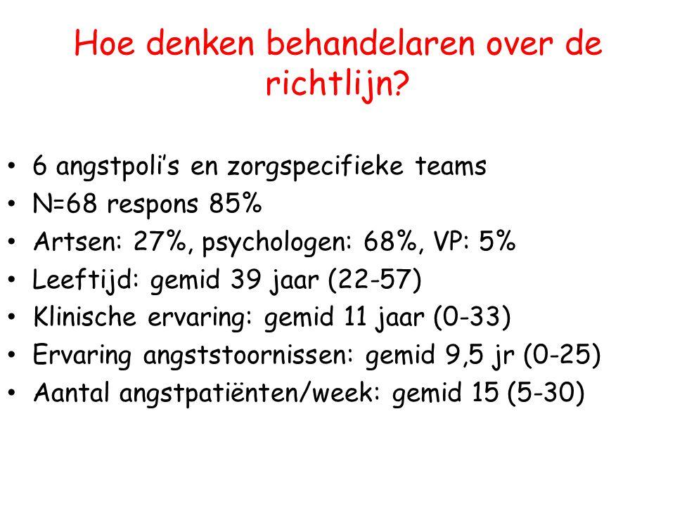 Hoe denken behandelaren over de richtlijn? 6 angstpoli's en zorgspecifieke teams N=68 respons 85% Artsen: 27%, psychologen: 68%, VP: 5% Leeftijd: gemi