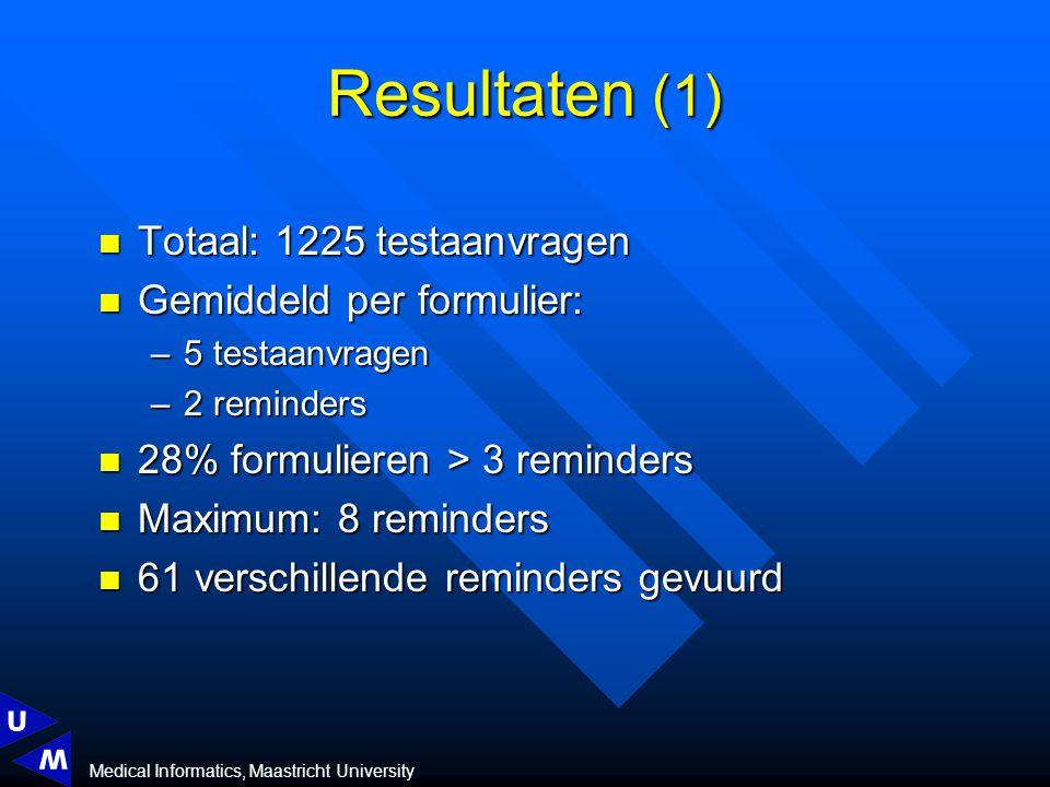 Medical Informatics, Maastricht University Totaal: 1225 testaanvragen Totaal: 1225 testaanvragen Gemiddeld per formulier: Gemiddeld per formulier: –5 testaanvragen –2 reminders 28% formulieren > 3 reminders 28% formulieren > 3 reminders Maximum: 8 reminders Maximum: 8 reminders 61 verschillende reminders gevuurd 61 verschillende reminders gevuurd Resultaten (1)