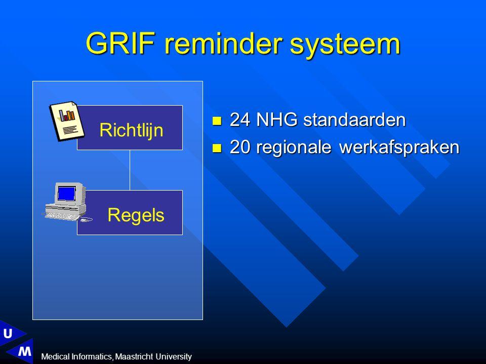 Medical Informatics, Maastricht University Richtlijn Regels GRIF reminder systeem 24 NHG standaarden 24 NHG standaarden 20 regionale werkafspraken 20 regionale werkafspraken