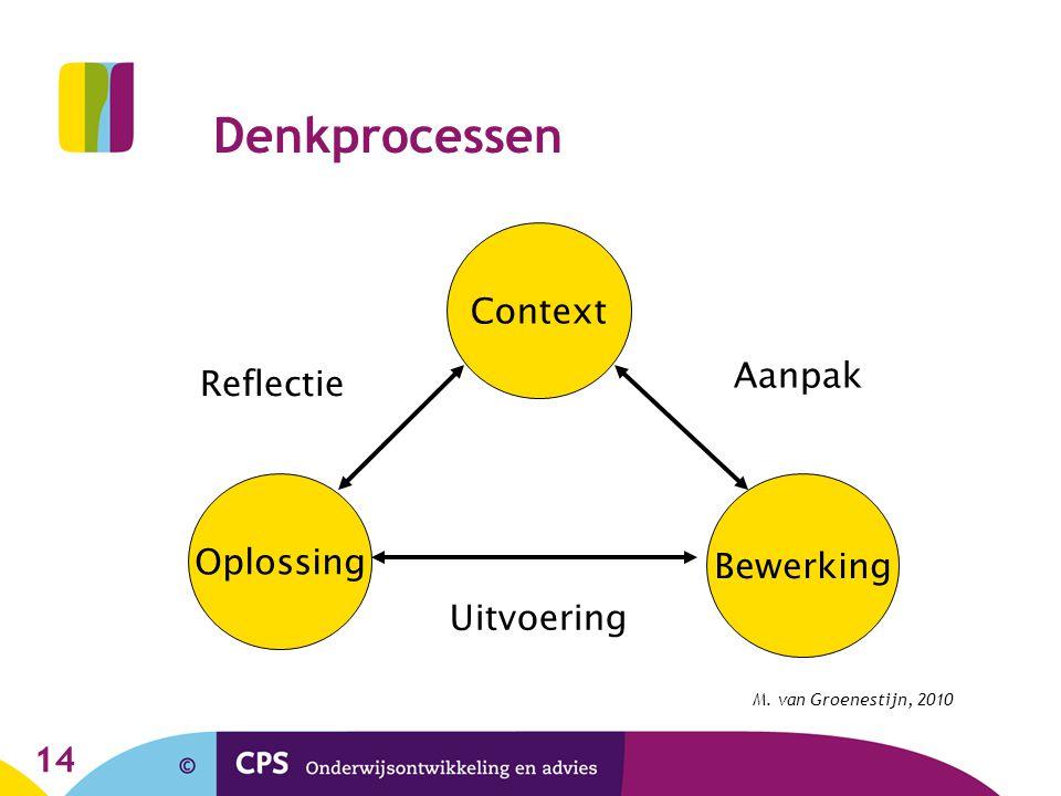 14 Denkprocessen Context Oplossing Bewerking Reflectie Uitvoering Aanpak M. van Groenestijn, 2010