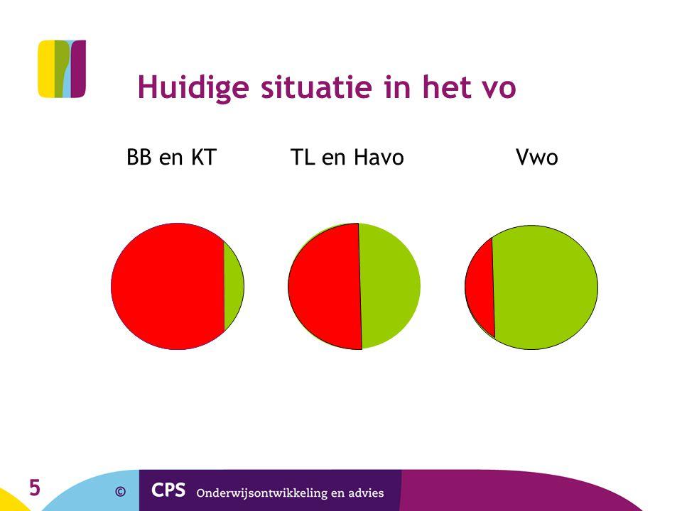 5 Huidige situatie in het vo BB en KT TL en Havo Vwo