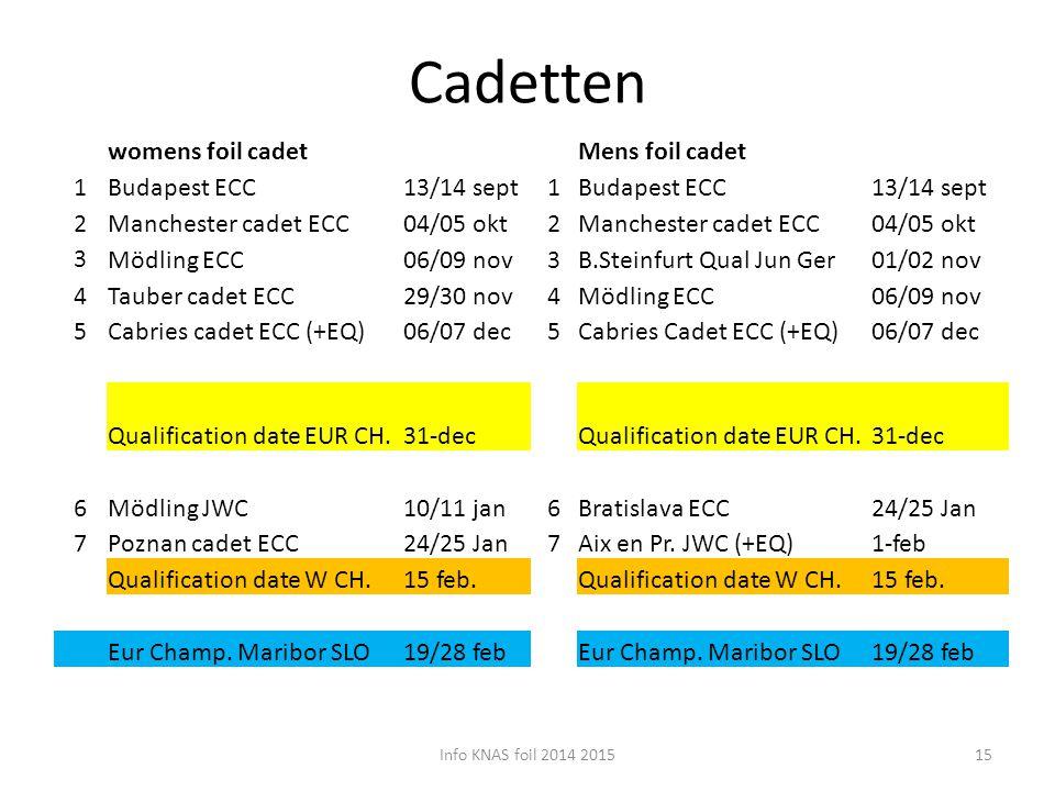 Cadetten Info KNAS foil 2014 201515 womens foil cadetMens foil cadet 1Budapest ECC13/14 sept1Budapest ECC13/14 sept 2Manchester cadet ECC04/05 okt2Man