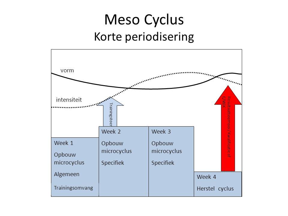 Meso Cyclus Korte periodisering Week 1 Opbouw microcyclus Algemeen Week 3 Opbouw microcyclus Specifiek Week 4 Herstel cyclus Trainingstoernooi Resulta