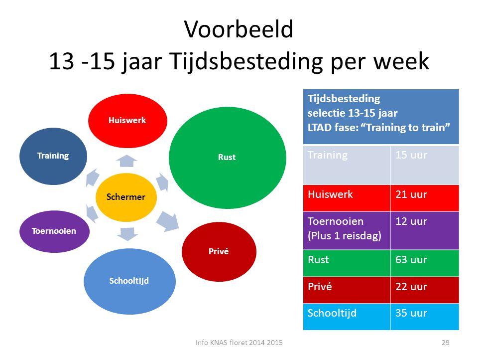 Voorbeeld 13 -15 jaar Tijdsbesteding per week Schermer Huiswerk Rust Training Schooltijd Toernooien Privé Tijdsbesteding selectie 13-15 jaar LTAD fase