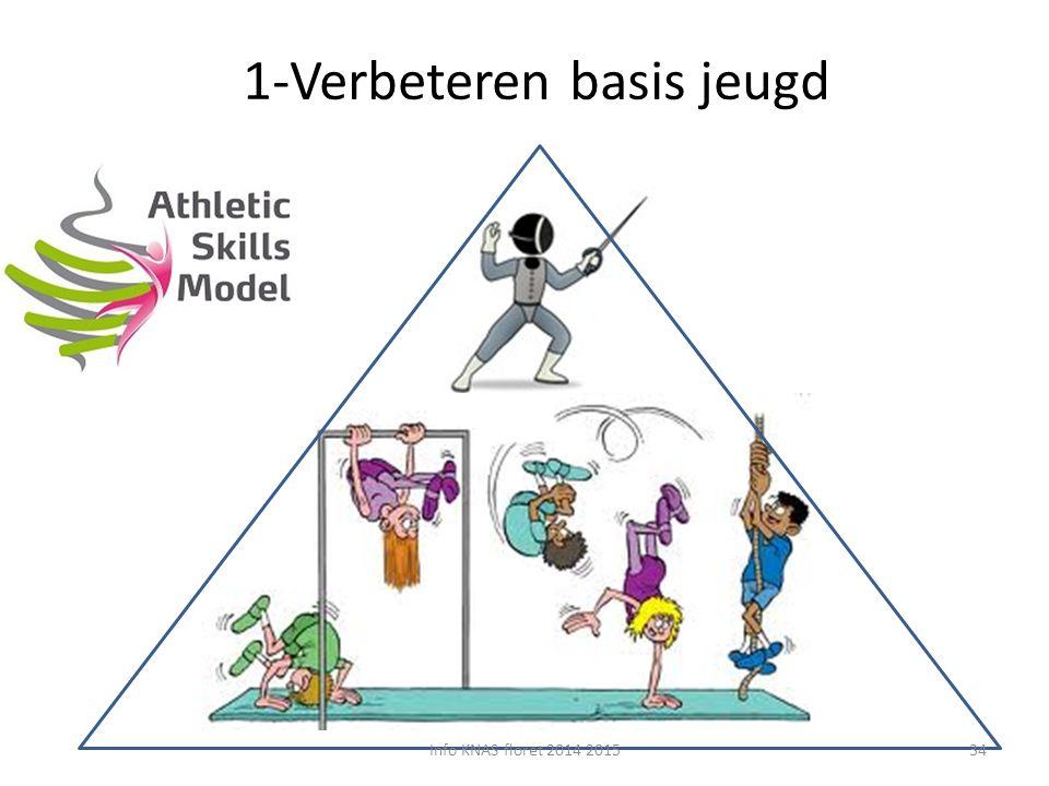 1-Verbeteren basis jeugd Info KNAS floret 2014 201534