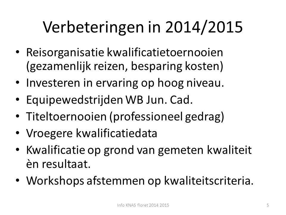 Junioren Info KNAS foil 2014 201516 womens foil juniorsmens foil juniors 1Jena Qual Jun Germany27-sep1Budapest27/28 sept 2Bochum JWC01/02 nov2Leszno (+EQ)11/12 okt 3Bratislava JWC (+EQ)22/23 nov3B.Steinfurt Qual Jun Ger01/02 nov 4Lyon JWC13/14 dec4Bratislava JWC (+EQ)22/23 nov 5Mosbach Qual Sen.