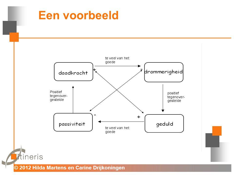 © 2012 Hilda Martens en Carine Drijkoningen Voor mens en organisatie Casus vertaald naar oplossingsgericht denken 2.