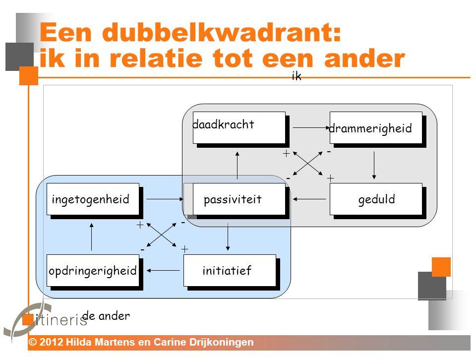 © 2012 Hilda Martens en Carine Drijkoningen Voor mens en organisatie - - + + Een dubbelkwadrant: ik in relatie tot een ander - - + + ik de ander daadk