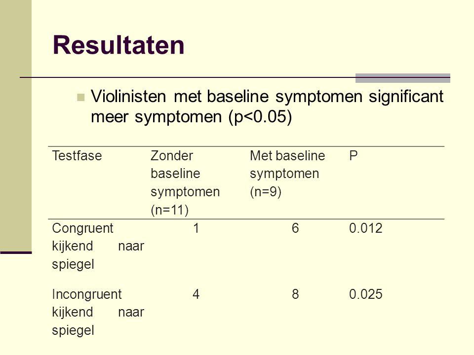 Resultaten Testfase Zonder baseline symptomen (n=11) Met baseline symptomen (n=9) P Congruent kijkend naar spiegel 160.012 Incongruent kijkend naar sp