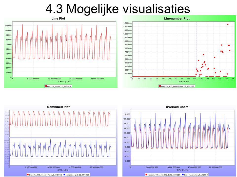 4.3 Mogelijke visualisaties