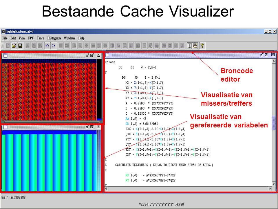 Bestaande Cache Visualizer Broncode editor Visualisatie van missers/treffers Visualisatie van gerefereerde variabelen