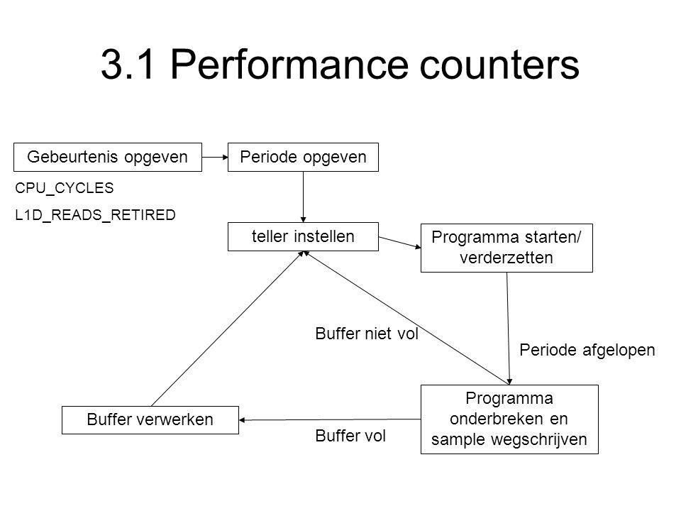 3.1 Performance counters Gebeurtenis opgevenPeriode opgeven teller instellen Programma starten/ verderzetten Programma onderbreken en sample wegschrij