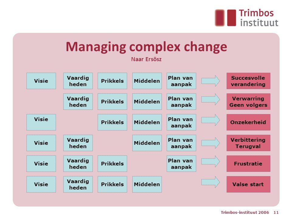 Trimbos-instituut 2006 11 Managing complex change Naar Ersösz Visie Vaardig heden PrikkelsMiddelen Plan van aanpak Vaardig heden PrikkelsMiddelen Plan