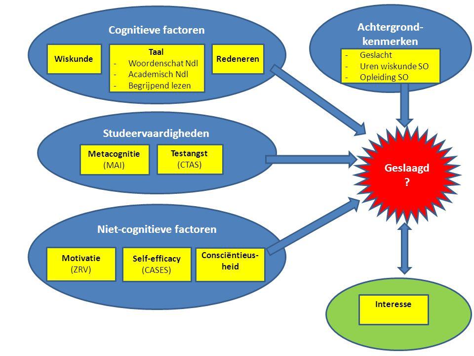 Cognitieve factoren Niet-cognitieve factoren Studeervaardigheden Metacognitie (MAI) Testangst (CTAS) WiskundeRedeneren Taal -Woordenschat Ndl -Academi