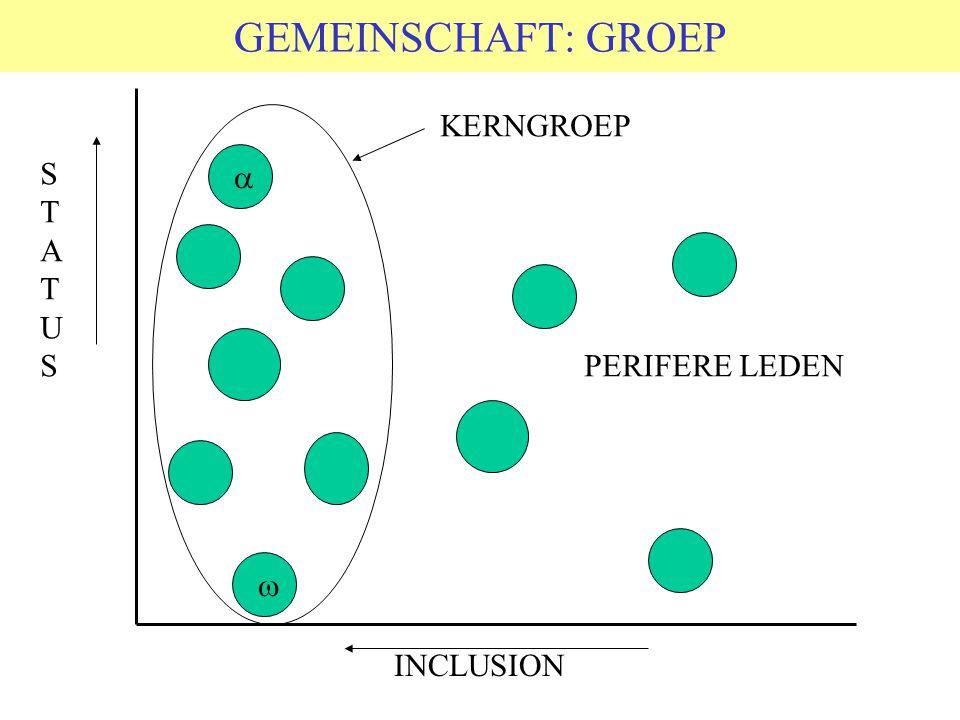 © 2006 JP van de Sande RuG GEMEINSCHAFT: GROEP STATUSSTATUS INCLUSION KERNGROEP   PERIFERE LEDEN