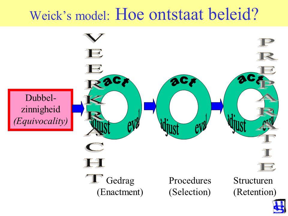 Weick's model: Hoe ontstaat beleid? Dubbel- zinnigheid (Equivocality) Gedrag (Enactment) Procedures (Selection) Structuren (Retention)