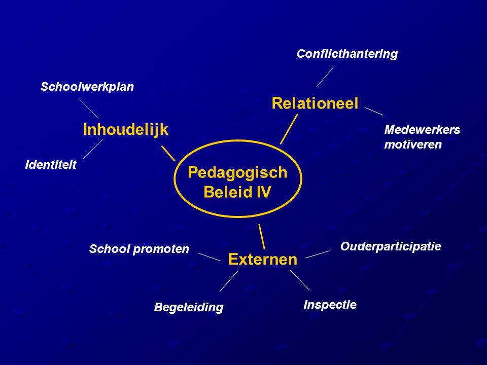 Pedagogisch Beleid IV Relationeel Conflicthantering Externen Ouderparticipatie Inspectie School promoten Inhoudelijk Identiteit Schoolwerkplan Medewer