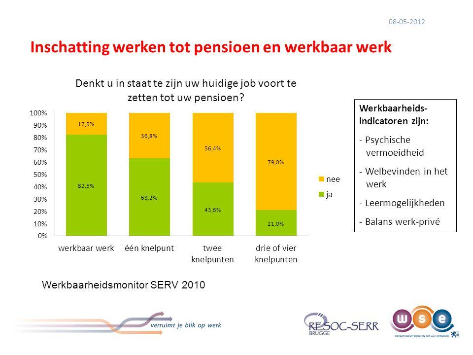 Inschatting werken tot pensioen en werkbaar werk Werkbaarheidsmonitor SERV 2010 Werkbaarheids- indicatoren zijn: - Psychische vermoeidheid - Welbevind