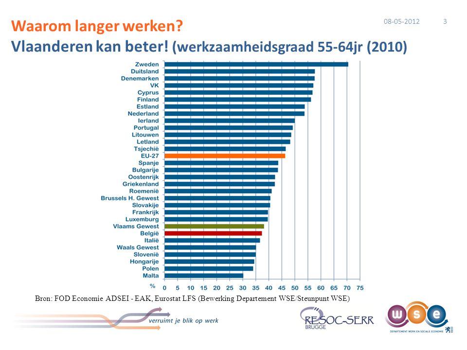 Waarom langer werken? Vlaanderen kan beter! (werkzaamheidsgraad 55-64jr (2010) Bron: FOD Economie ADSEI - EAK, Eurostat LFS (Bewerking Departement WSE