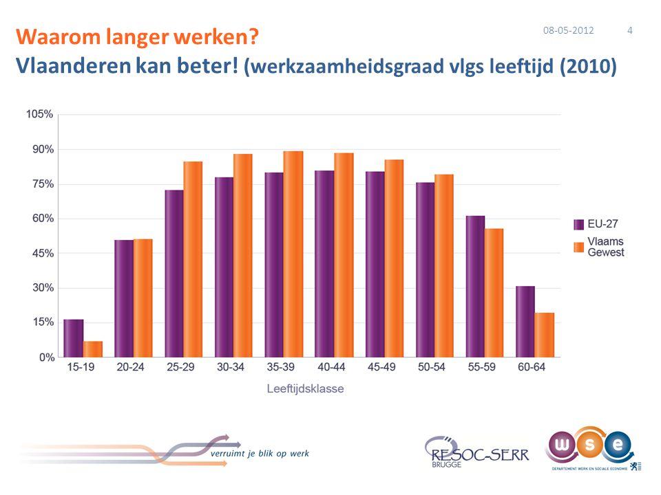 4 Waarom langer werken? Vlaanderen kan beter! (werkzaamheidsgraad vlgs leeftijd (2010) 08-05-2012
