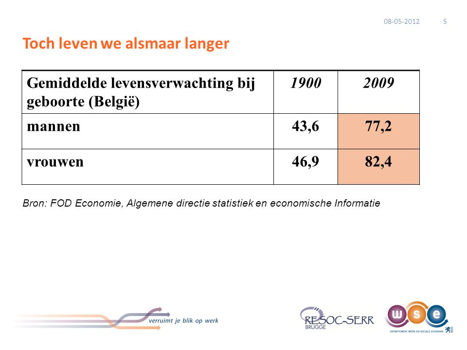 Toch leven we alsmaar langer Gemiddelde levensverwachting bij geboorte (België) 19002009 mannen43,677,2 vrouwen46,982,4 Bron: FOD Economie, Algemene d