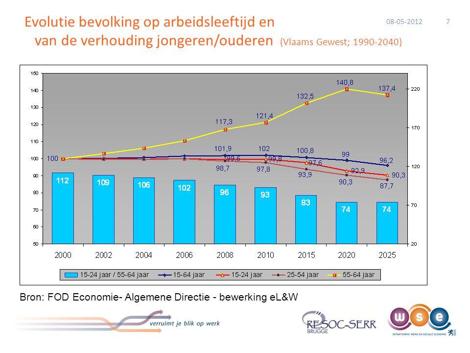Evolutie bevolking op arbeidsleeftijd en van de verhouding jongeren/ouderen (Vlaams Gewest; 1990-2040) 7 Bron: FOD Economie- Algemene Directie - bewer