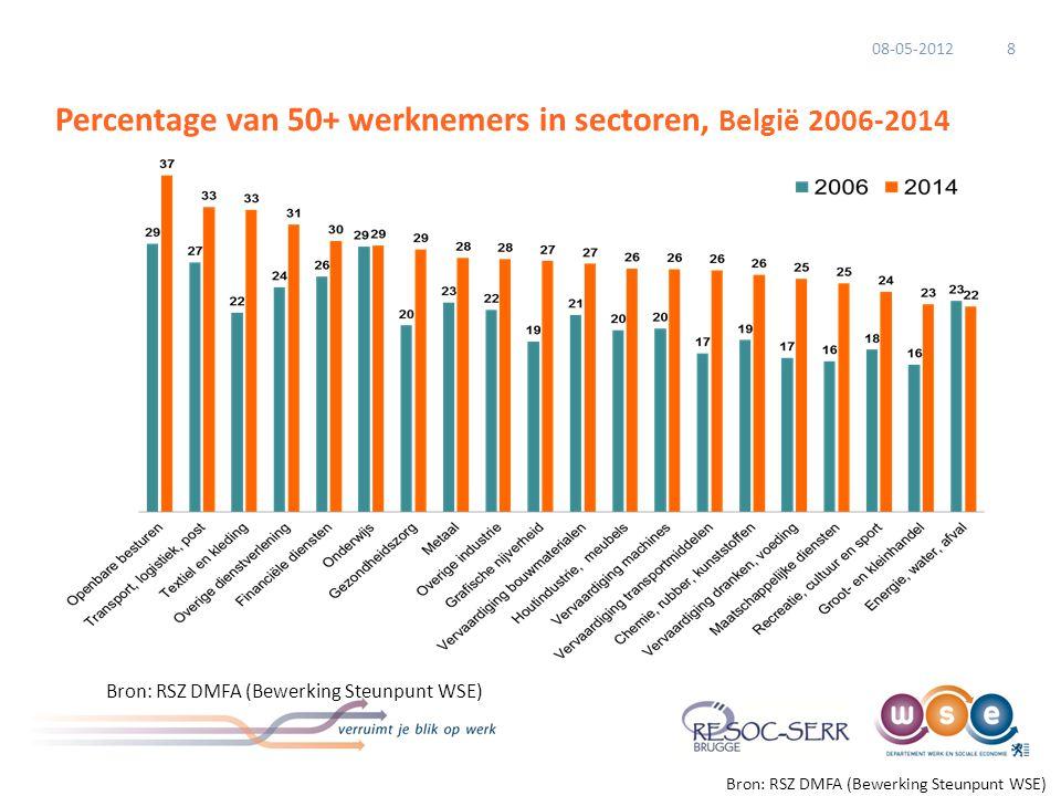 Percentage van 50+ werknemers in sectoren, België 2006-2014 Bron: RSZ DMFA (Bewerking Steunpunt WSE) 808-05-2012