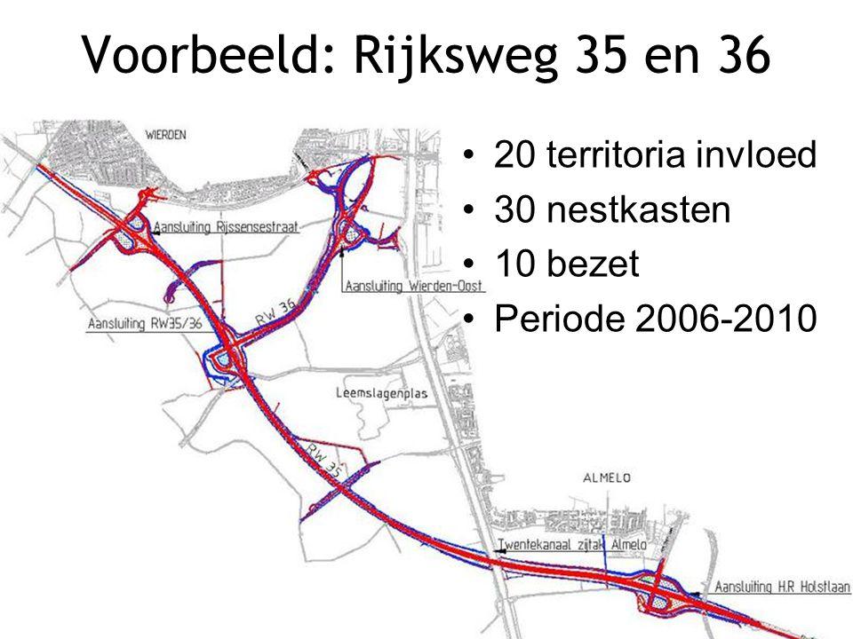 Voorbeeld: Rijksweg 35 en 36 20 territoria invloed 30 nestkasten 10 bezet Periode 2006-2010