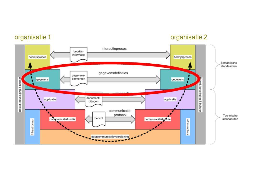 organisatie 1 organisatie 2