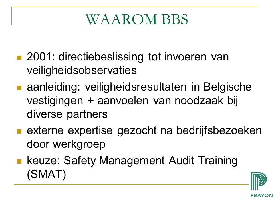 WAAROM BBS 2001: directiebeslissing tot invoeren van veiligheidsobservaties aanleiding: veiligheidsresultaten in Belgische vestigingen + aanvoelen van