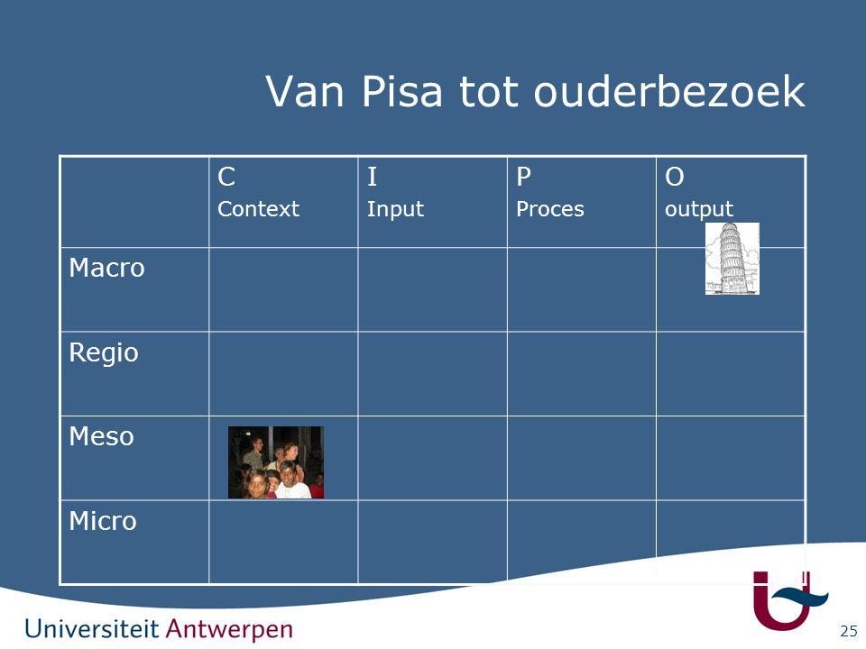25 C Context I Input P Proces O output Macro Regio Meso Micro Van Pisa tot ouderbezoek