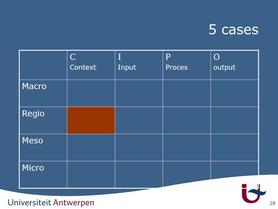 28 C Context I Input P Proces O output Macro Regio Meso Micro 5 cases