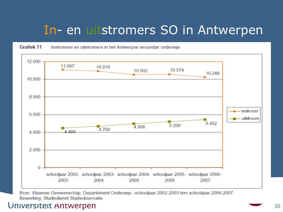 30 In- en uitstromers SO in Antwerpen