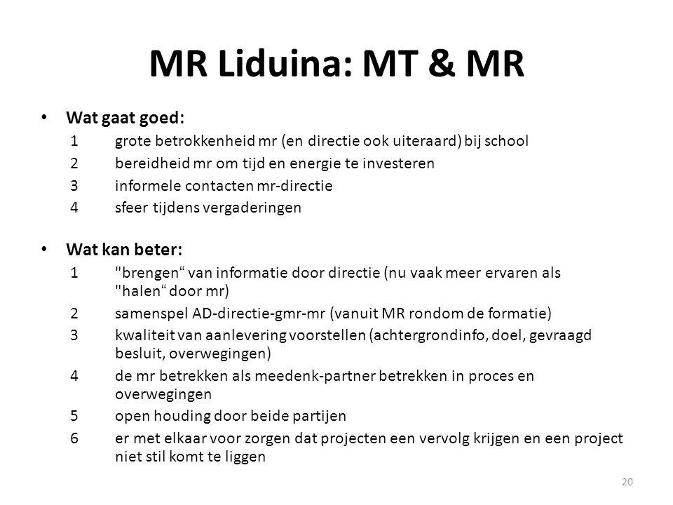 20 MR Liduina: MT & MR Wat gaat goed: 1grote betrokkenheid mr (en directie ook uiteraard) bij school 2bereidheid mr om tijd en energie te investeren 3