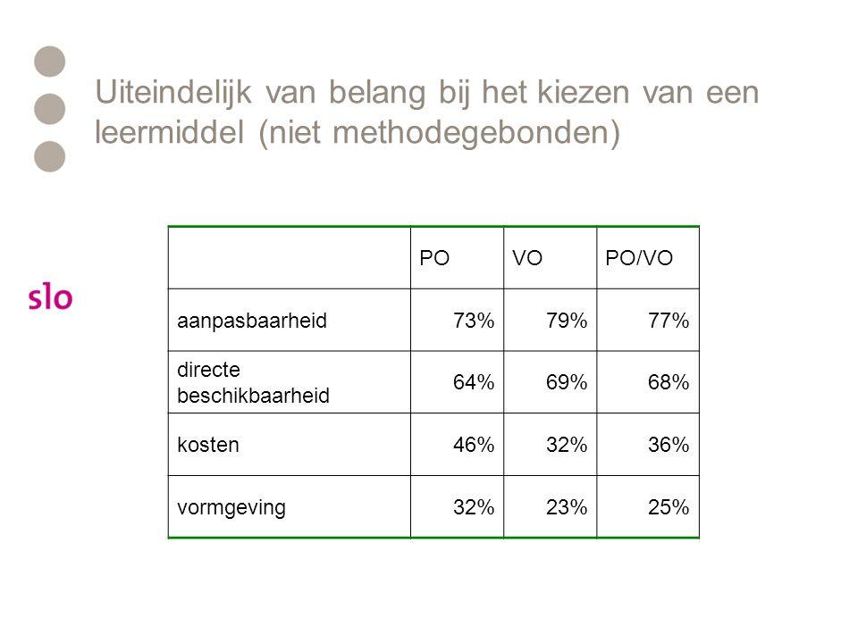 Uiteindelijk van belang bij het kiezen van een leermiddel (niet methodegebonden) POVOPO/VO aanpasbaarheid73%79%77% directe beschikbaarheid 64%69%68% kosten46%32%36% vormgeving32%23%25%