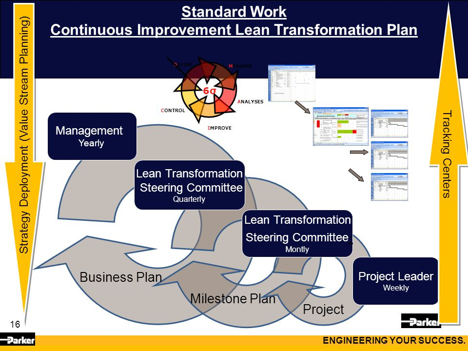 16 Standard Work Continuous Improvement Lean Transformation Plan Business Plan Milestone Plan Project ENGINEERING YOUR SUCCESS. Management Yearly Lean