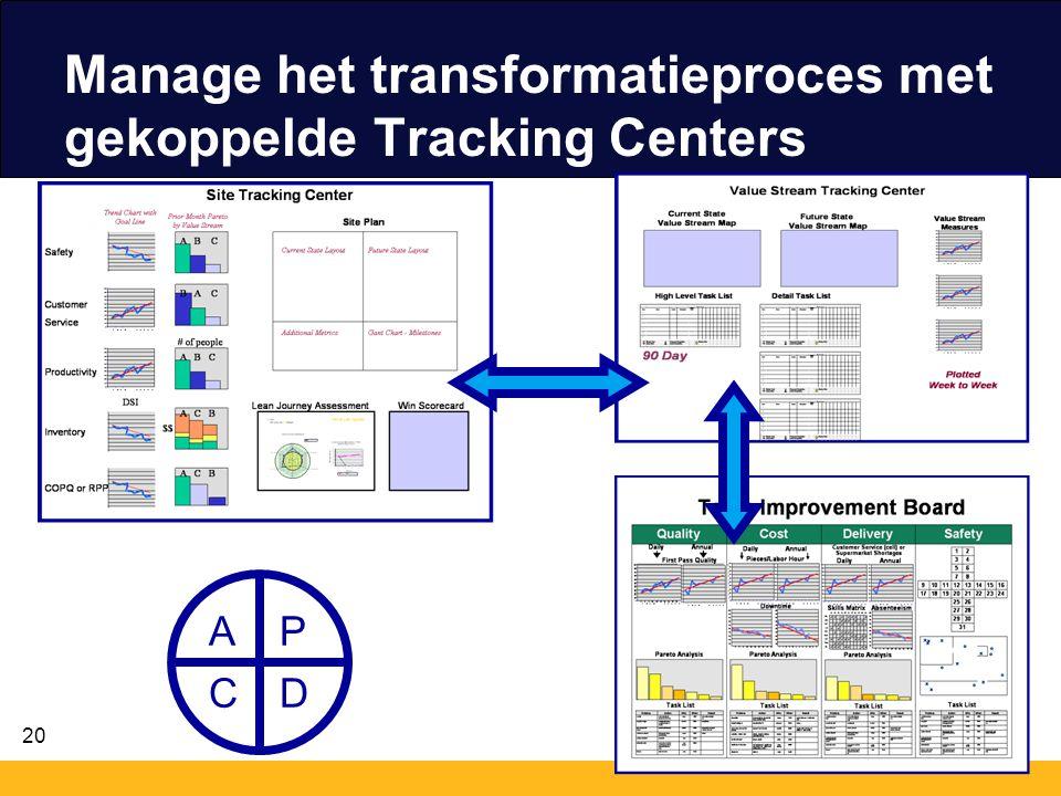 20 Manage het transformatieproces met gekoppelde Tracking Centers P DC A